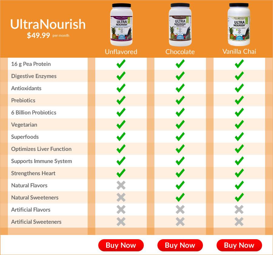 Comparison Chart of UltraNourish flavors
